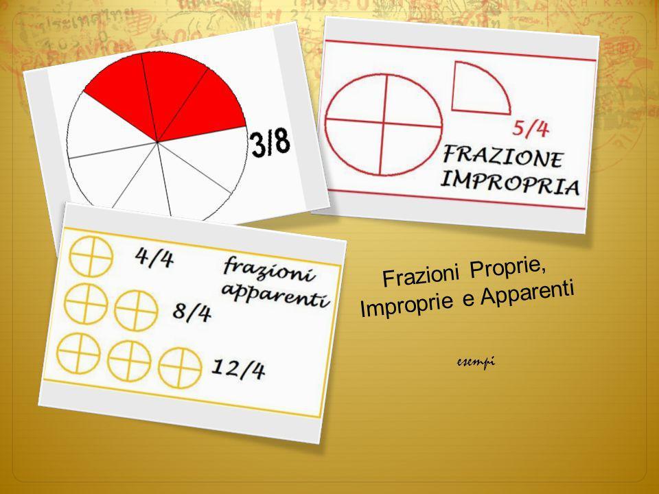 Frazioni Complementari La frazione complementare di una frazione è la frazione che rappresentala parte rimanente dellintero su cui opera la frazione data.