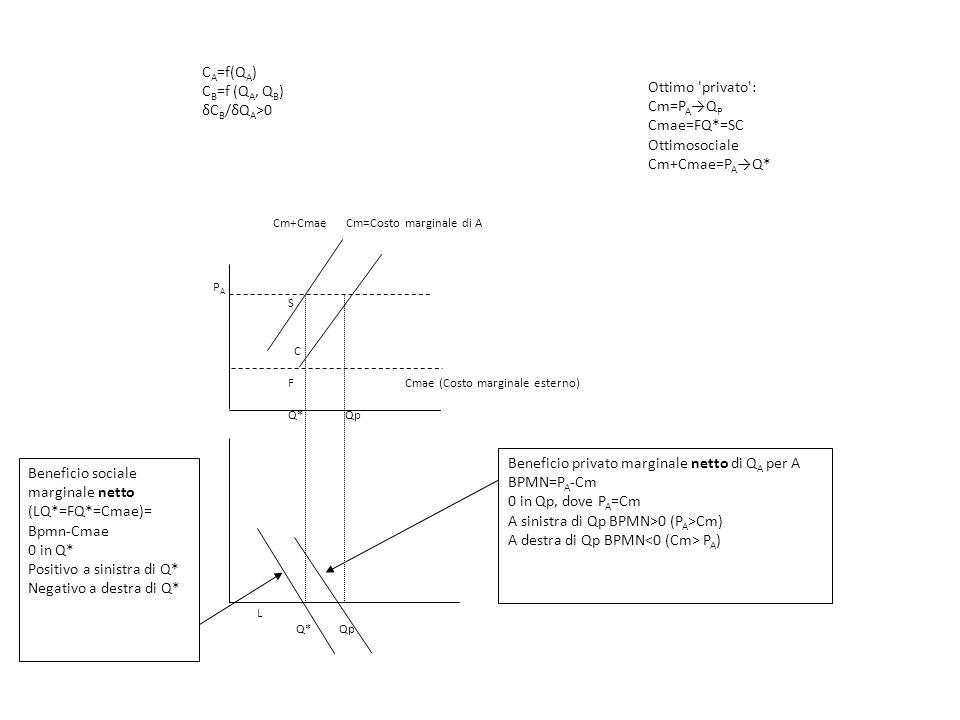 L Q* Qp Cm+Cmae Cm=Costo marginale di A P A S C F Cmae (Costo marginale esterno) Q* Qp Beneficio privato marginale netto di Q A per A BPMN=P A -Cm 0 in Qp, dove P A =Cm A sinistra di Qp BPMN>0 (P A >Cm) A destra di Qp BPMN P A ) Beneficio sociale marginale netto (LQ*=FQ*=Cmae)= Bpmn-Cmae 0 in Q* Positivo a sinistra di Q* Negativo a destra di Q* Ottimo privato : Cm=P A Q P Cmae=FQ*=SC Ottimosociale Cm+Cmae=P A Q* C A =f(Q A ) C B =f (Q A, Q B ) δC B /δQ A >0