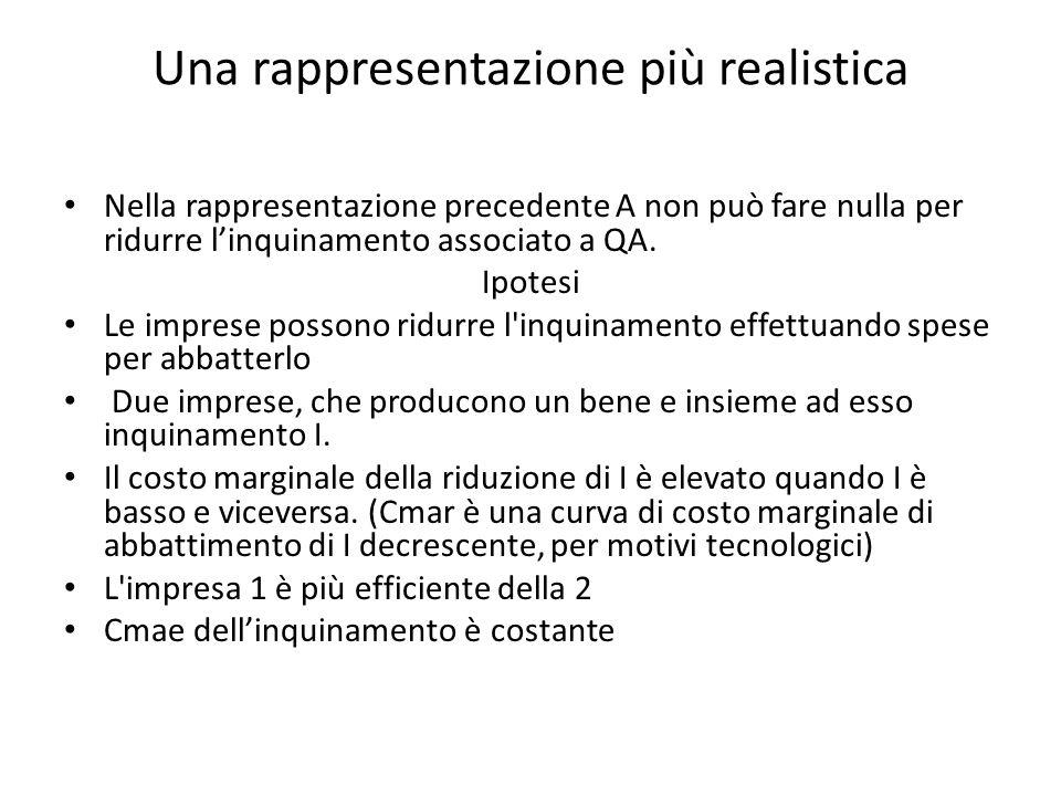 Una rappresentazione più realistica Nella rappresentazione precedente A non può fare nulla per ridurre linquinamento associato a QA.