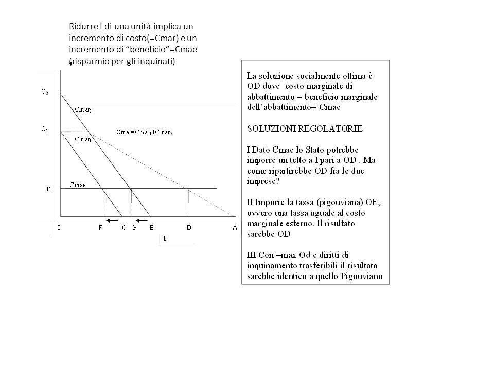 Ridurre I di una unità implica un incremento di costo(=Cmar) e un incremento di beneficio=Cmae (risparmio per gli inquinati)