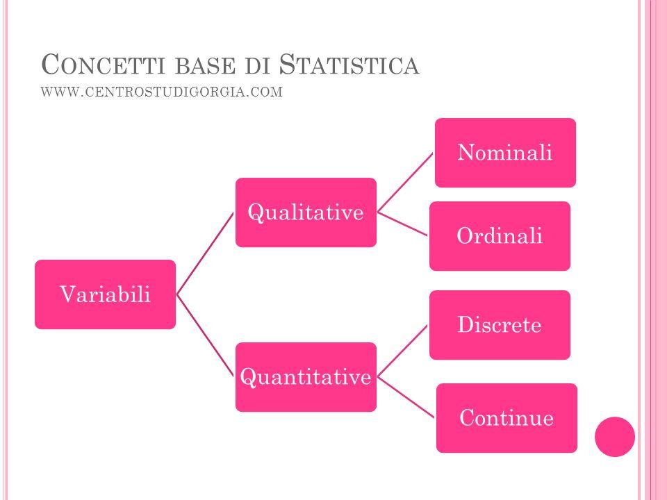 C ONCETTI BASE DI S TATISTICA WWW. CENTROSTUDIGORGIA.