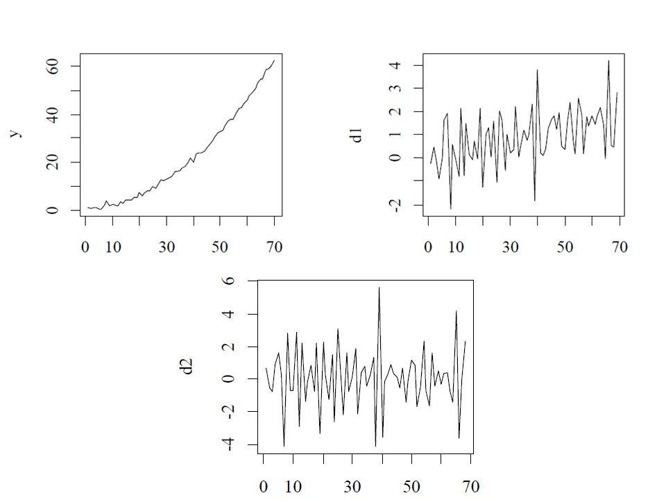 Effetto di su valori anomali Supponiamo che la serie X t presenti al tempo s un valore eccezionalmente grande.