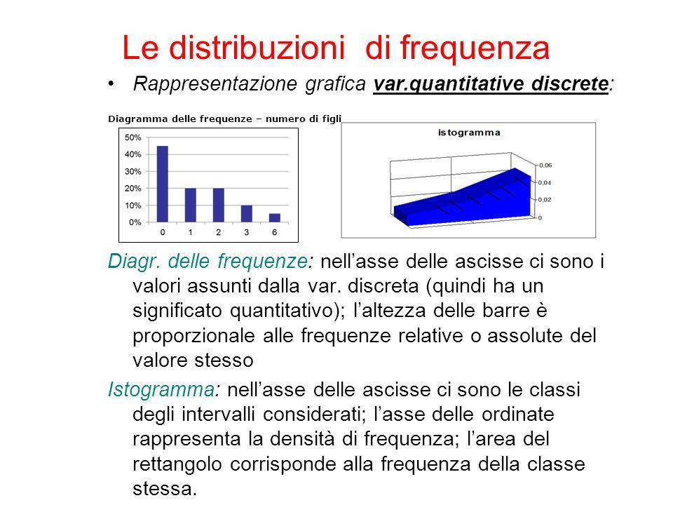 Rappresentazione grafica var.quantitative discrete: Diagr. delle frequenze: nellasse delle ascisse ci sono i valori assunti dalla var. discreta (quind