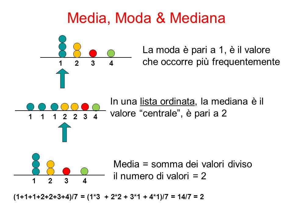 Media, Moda & Mediana La moda è pari a 1, è il valore che occorre più frequentemente 1 2 3 4 1 1 1 2 2 3 4 In una lista ordinata, la mediana è il valo