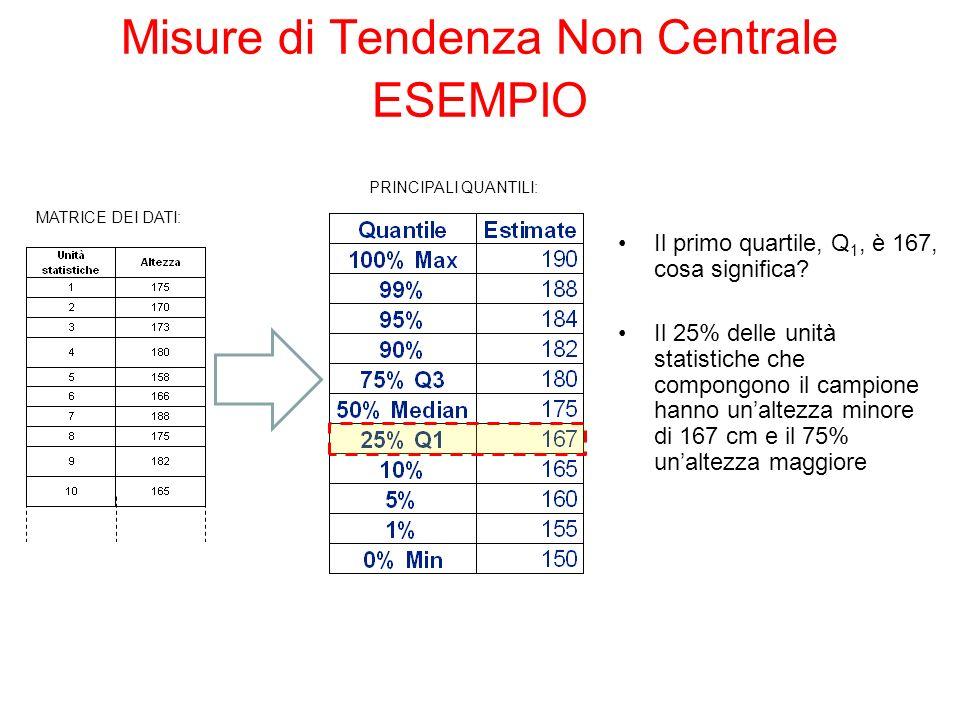 Misure di Tendenza Non Centrale ESEMPIO MATRICE DEI DATI: PRINCIPALI QUANTILI: Il primo quartile, Q 1, è 167, cosa significa? Il 25% delle unità stati