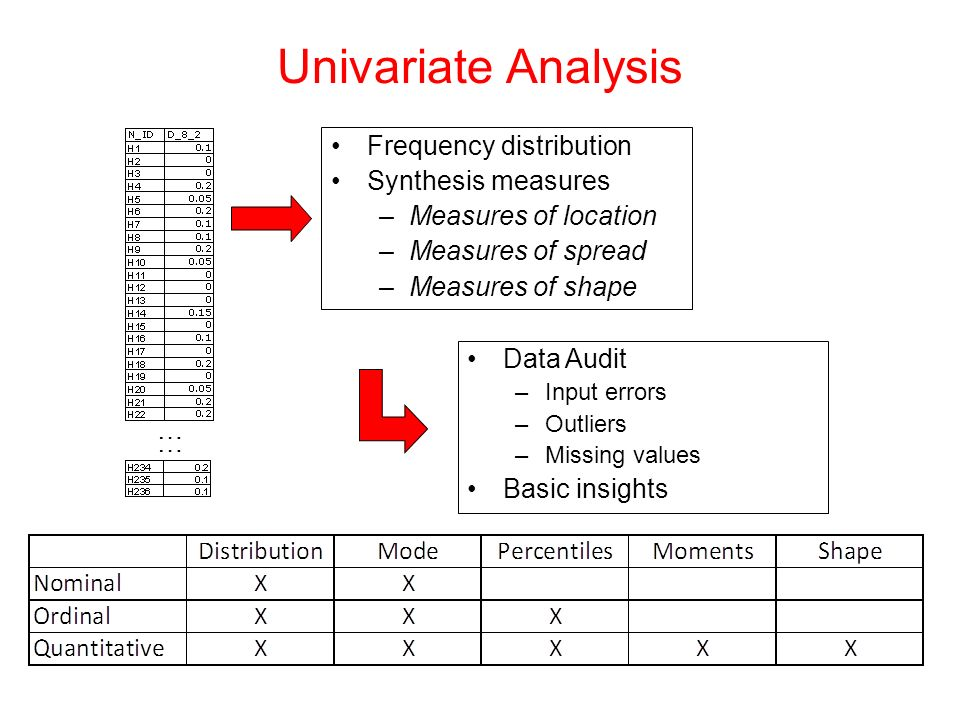 Univariate Analysis Frequency distribution Synthesis measures –Measures of location –Measures of spread –Measures of shape ………… Data Audit –Input erro