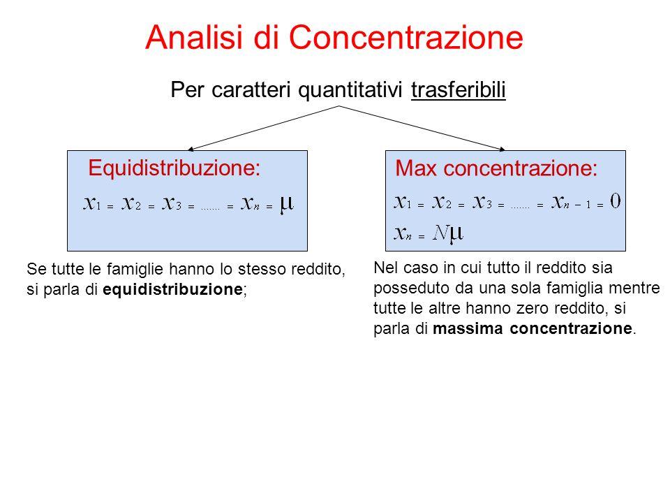 Analisi di Concentrazione Equidistribuzione: Max concentrazione: Per caratteri quantitativi trasferibili Se tutte le famiglie hanno lo stesso reddito,