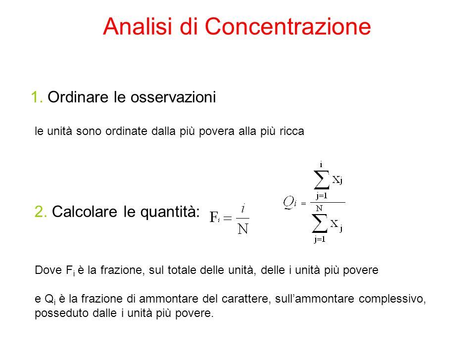 Analisi di Concentrazione 2. Calcolare le quantità: 1. Ordinare le osservazioni Dove F i è la frazione, sul totale delle unità, delle i unità più pove