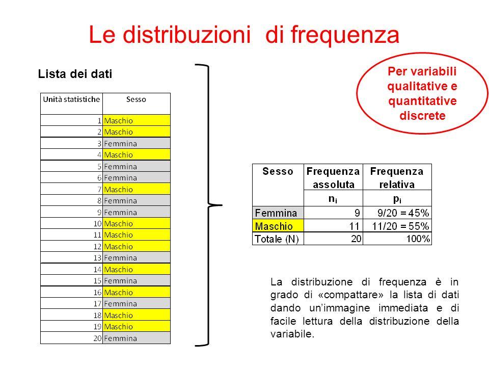 Le distribuzioni di frequenza Per variabili qualitative e quantitative discrete La distribuzione di frequenza è in grado di «compattare» la lista di d
