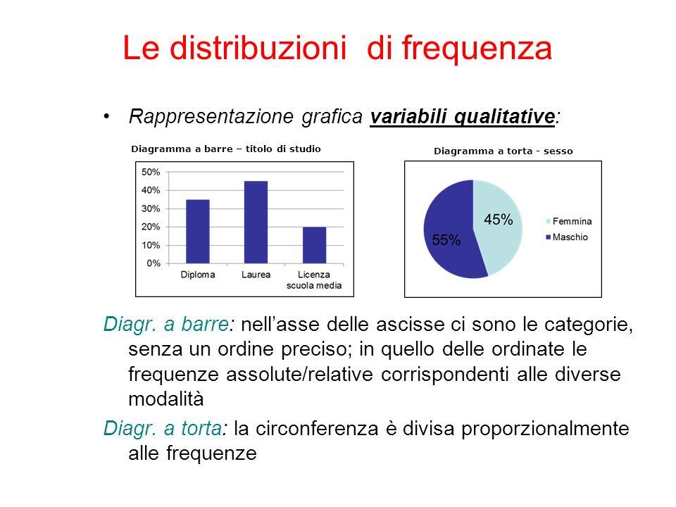 Rappresentazione grafica variabili qualitative: Diagr. a barre: nellasse delle ascisse ci sono le categorie, senza un ordine preciso; in quello delle