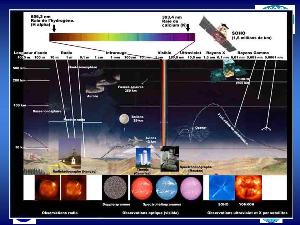 7 Lo spettro elettromagnetico di una radiazione è la distri- buzione in energia (o in lunghezza d'onda o in frequenza) dell'intensità di quella radiaz