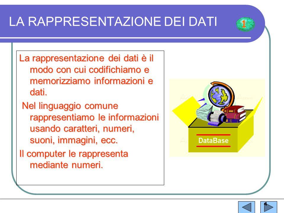 3 SOFTWARE insieme delle istruzioni insieme dei programmi HARDWARE OPERATORE Programmi applicativi (es: Word, Excel…) SISTEMA OPERATIVO MS-DOS SISTEMA OPERATIVO (WINDOWS) 1