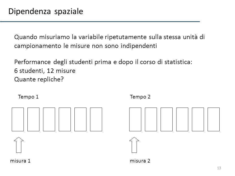 13 Quando misuriamo la variabile ripetutamente sulla stessa unità di campionamento le misure non sono indipendenti Tempo 1Tempo 2 misura 1misura 2 Dip