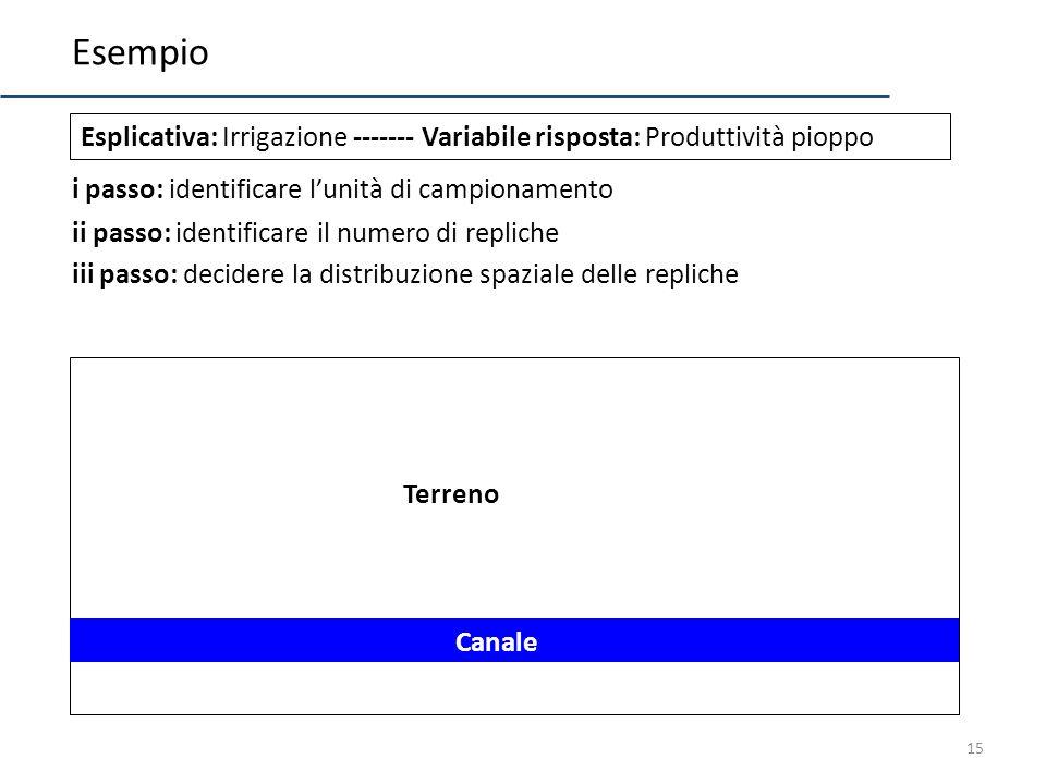 15 Esempio Esplicativa: Irrigazione ------- Variabile risposta: Produttività pioppo i passo: identificare lunità di campionamento iii passo: decidere