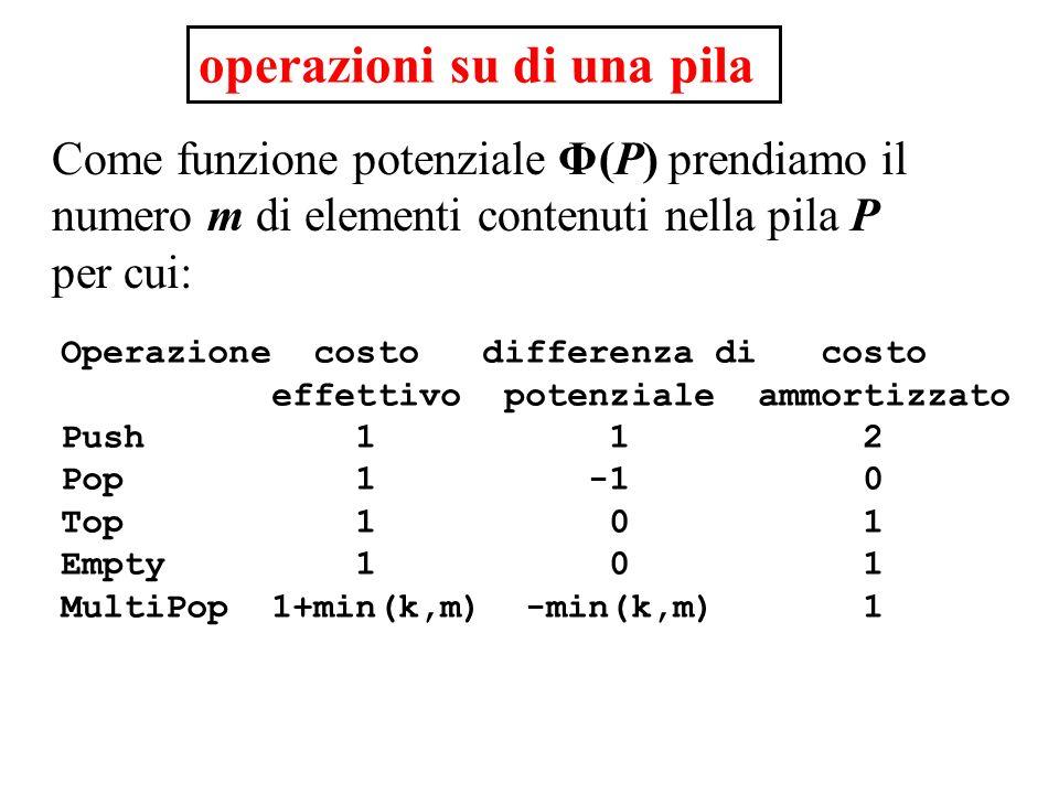 operazioni su di una pila Come funzione potenziale Φ(P) prendiamo il numero m di elementi contenuti nella pila P per cui: Operazione costo differenza