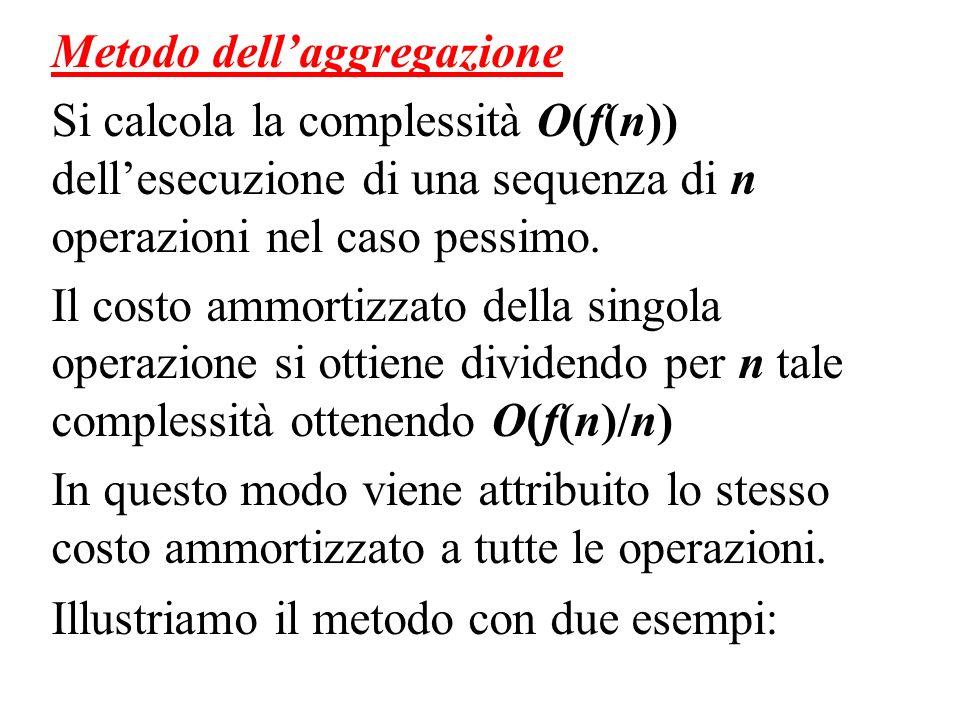 Metodo dellaggregazione Si calcola la complessità O(f(n)) dellesecuzione di una sequenza di n operazioni nel caso pessimo. Il costo ammortizzato della