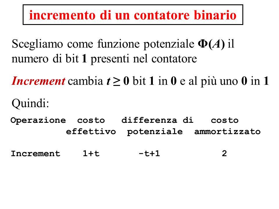 incremento di un contatore binario Scegliamo come funzione potenziale Φ(A) il numero di bit 1 presenti nel contatore Increment cambia t 0 bit 1 in 0 e