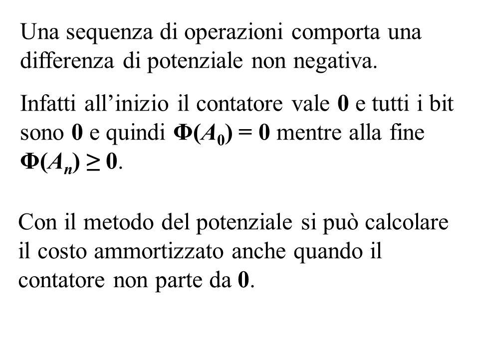 Una sequenza di operazioni comporta una differenza di potenziale non negativa. Infatti allinizio il contatore vale 0 e tutti i bit sono 0 e quindi Φ(A