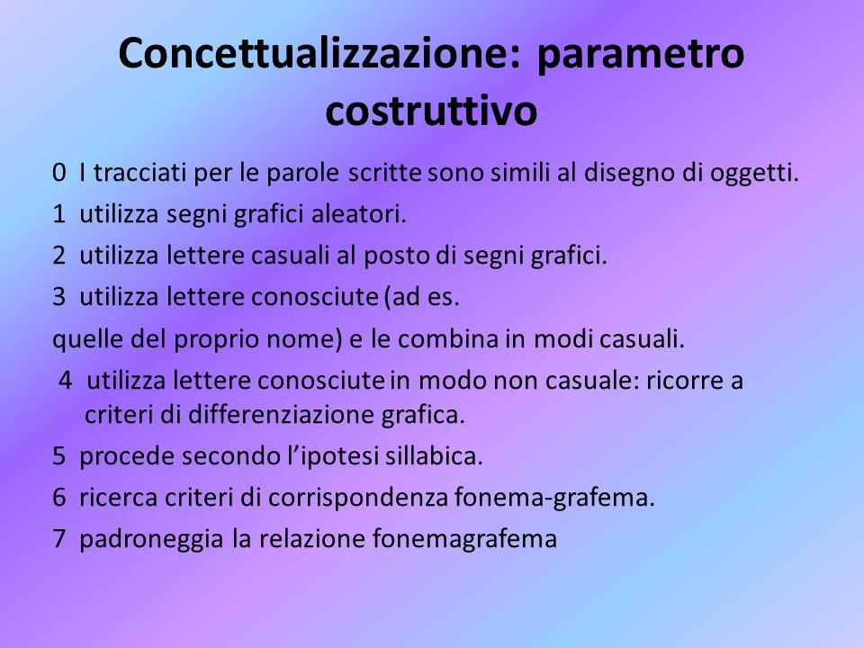 Concettualizzazione: parametro costruttivo 0 I tracciati per le parole scritte sono simili al disegno di oggetti. 1 utilizza segni grafici aleatori. 2