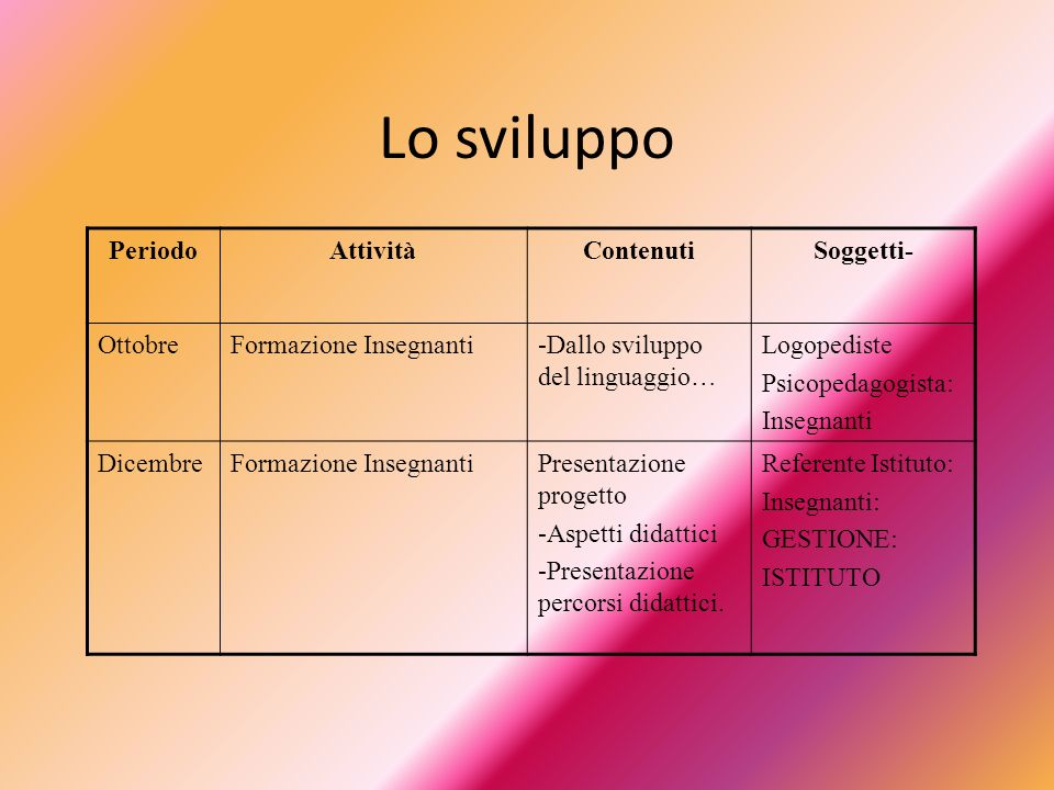 Lo sviluppo PeriodoAttivitàContenutiSoggetti- OttobreFormazione Insegnanti-Dallo sviluppo del linguaggio… Logopediste Psicopedagogista: Insegnanti Dic