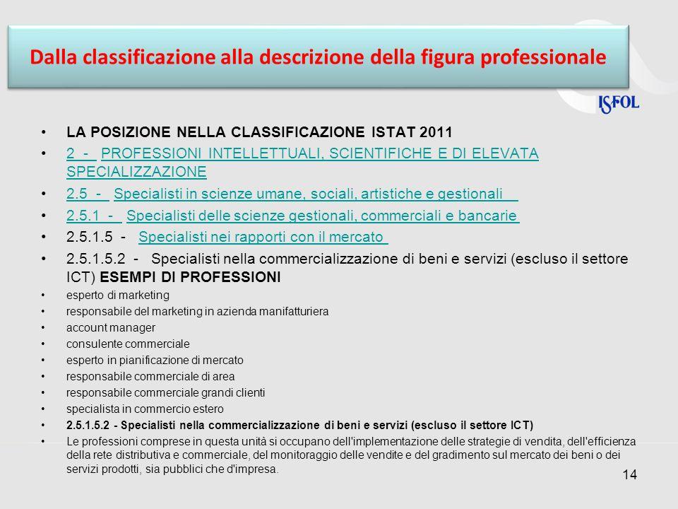 Dalla classificazione alla descrizione della figura professionale LA POSIZIONE NELLA CLASSIFICAZIONE ISTAT 2011 2 - PROFESSIONI INTELLETTUALI, SCIENTI