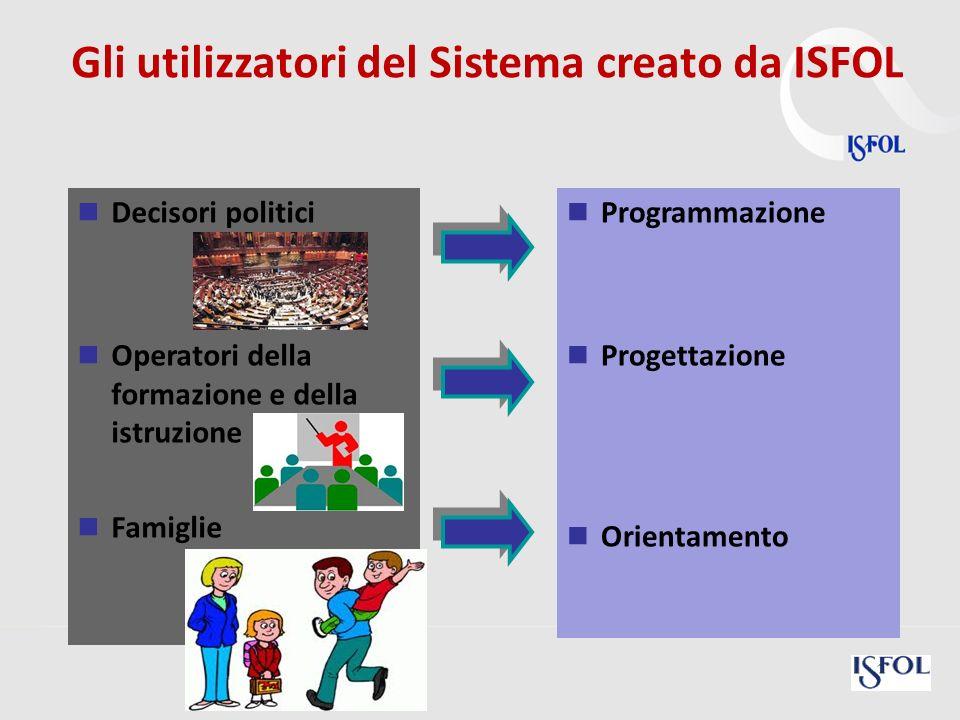 Decisori politici Operatori della formazione e della istruzione Famiglie Programmazione Progettazione Orientamento Gli utilizzatori del Sistema creato
