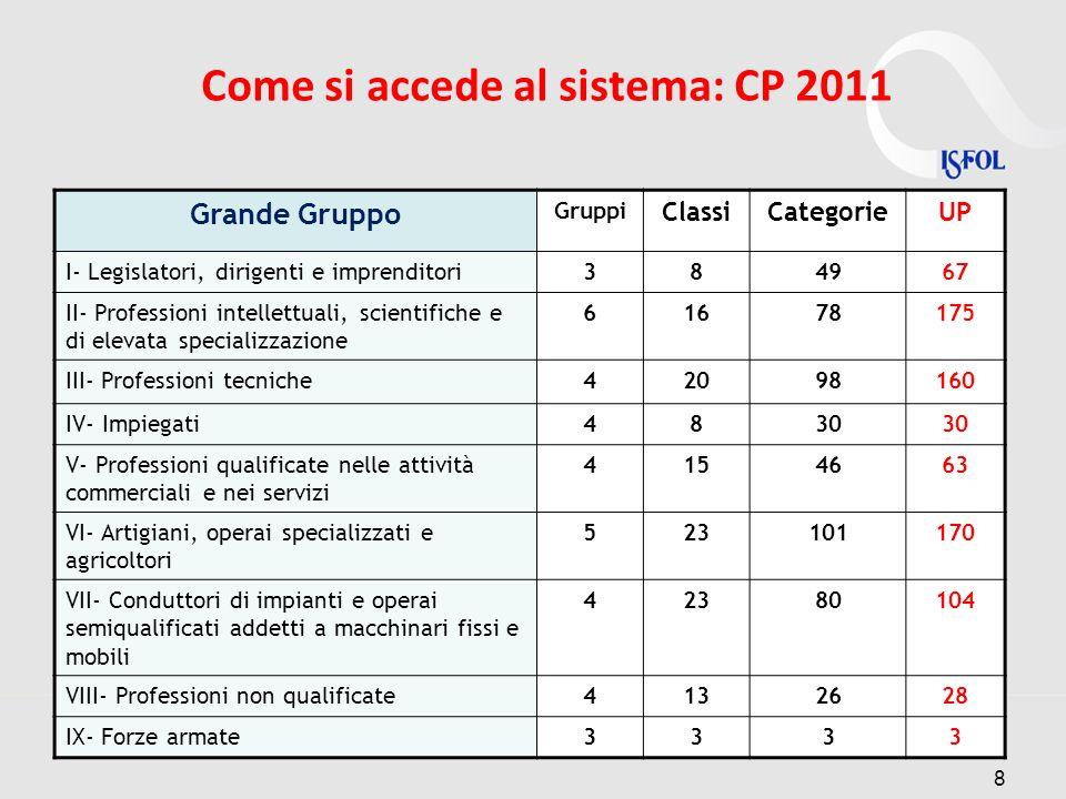 Come si accede al sistema: CP 2011 Grande Gruppo Gruppi ClassiCategorieUP I- Legislatori, dirigenti e imprenditori384967 II- Professioni intellettuali