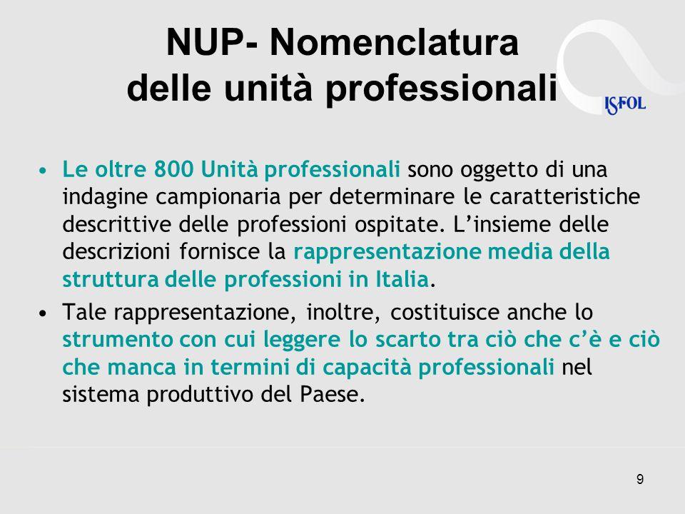 9 NUP- Nomenclatura delle unità professionali Le oltre 800 Unità professionali sono oggetto di una indagine campionaria per determinare le caratterist