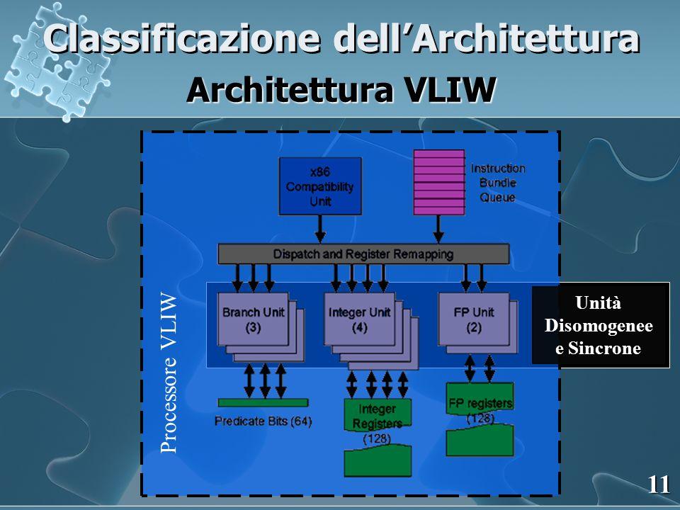 Classificazione dellArchitettura Architettura VLIW 11 Processore VLIW Unità Disomogenee e Sincrone