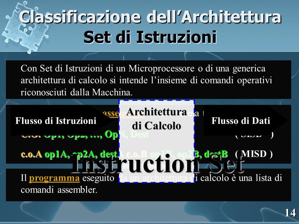 Classificazione dellArchitettura Set di Istruzioni Con Set di Istruzioni di un Microprocessore o di una generica architettura di calcolo si intende linsieme di comandi operativi riconosciuti dalla Macchina.