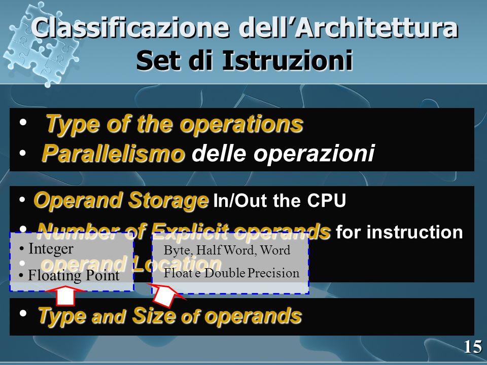 Type of the operations Type of the operations Parallelismo delle operazioni Parallelismo delle operazioni Operand Storage In/Out the CPU Operand Stora