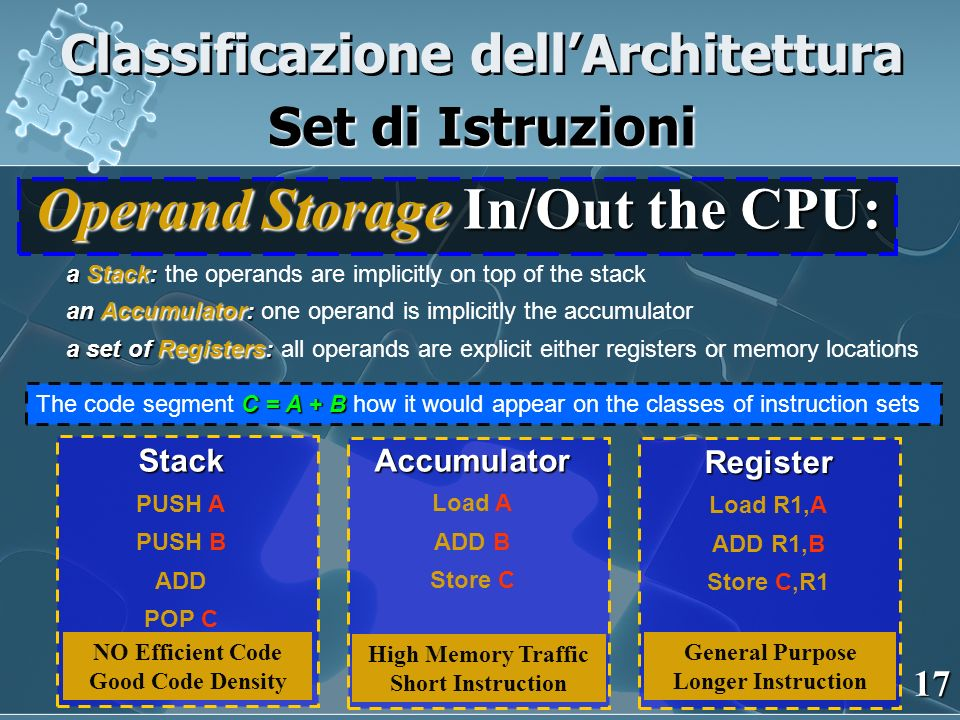 Operand Storage In/Out the CPU: a Stack: an Accumulator: a set of Registers: a Stack: the operands are implicitly on top of the stack an Accumulator: