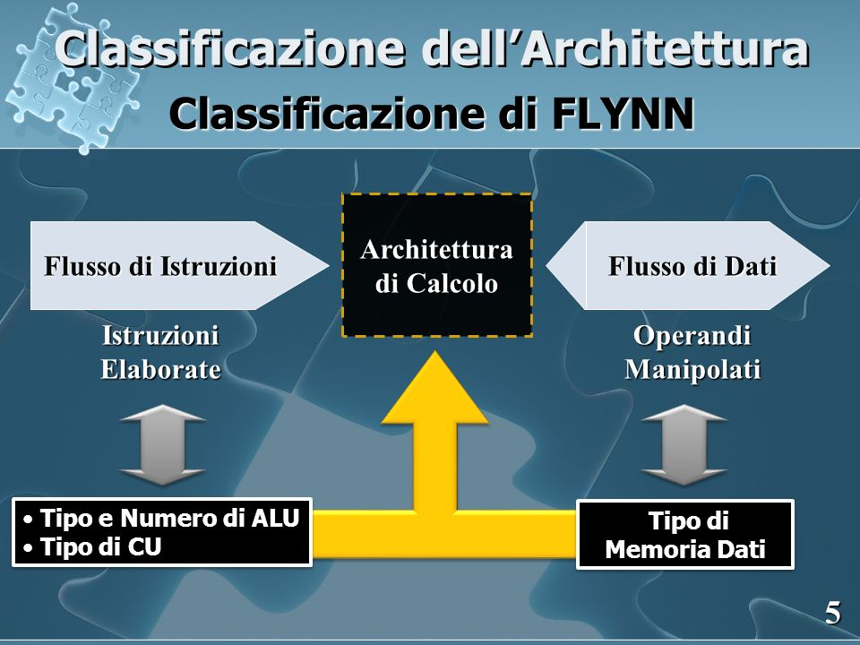 Classificazione dellArchitettura Classificazione di FLYNN 5 Architettura di Calcolo Flusso di Istruzioni IstruzioniElaborate Flusso di Dati OperandiMa