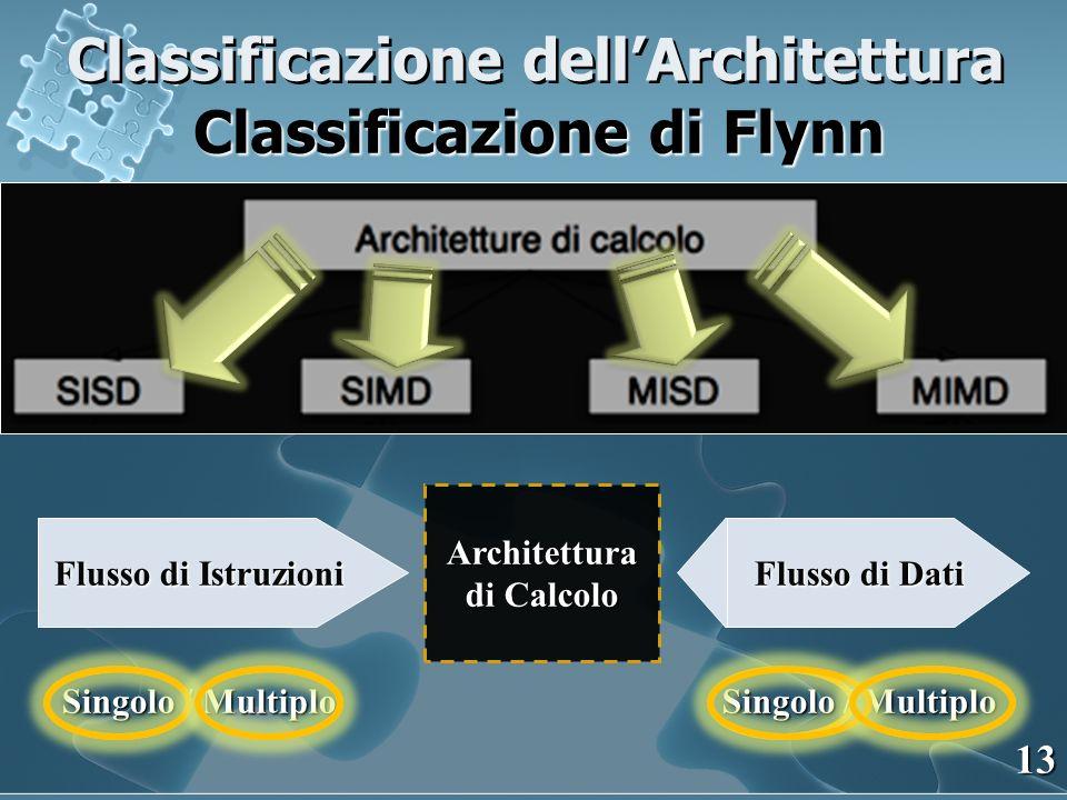 Classificazione dellArchitettura Classificazione di Flynn 13 Architettura di Calcolo Flusso di Istruzioni Singolo / Multiplo Flusso di Dati Singolo /