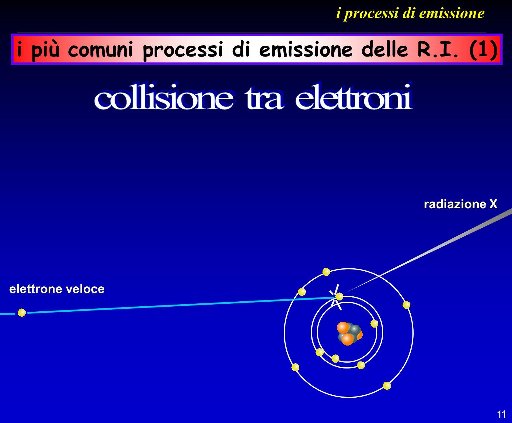 11 i processi di emissione i più comuni processi di emissione delle R.I. (1) elettrone veloce radiazione X