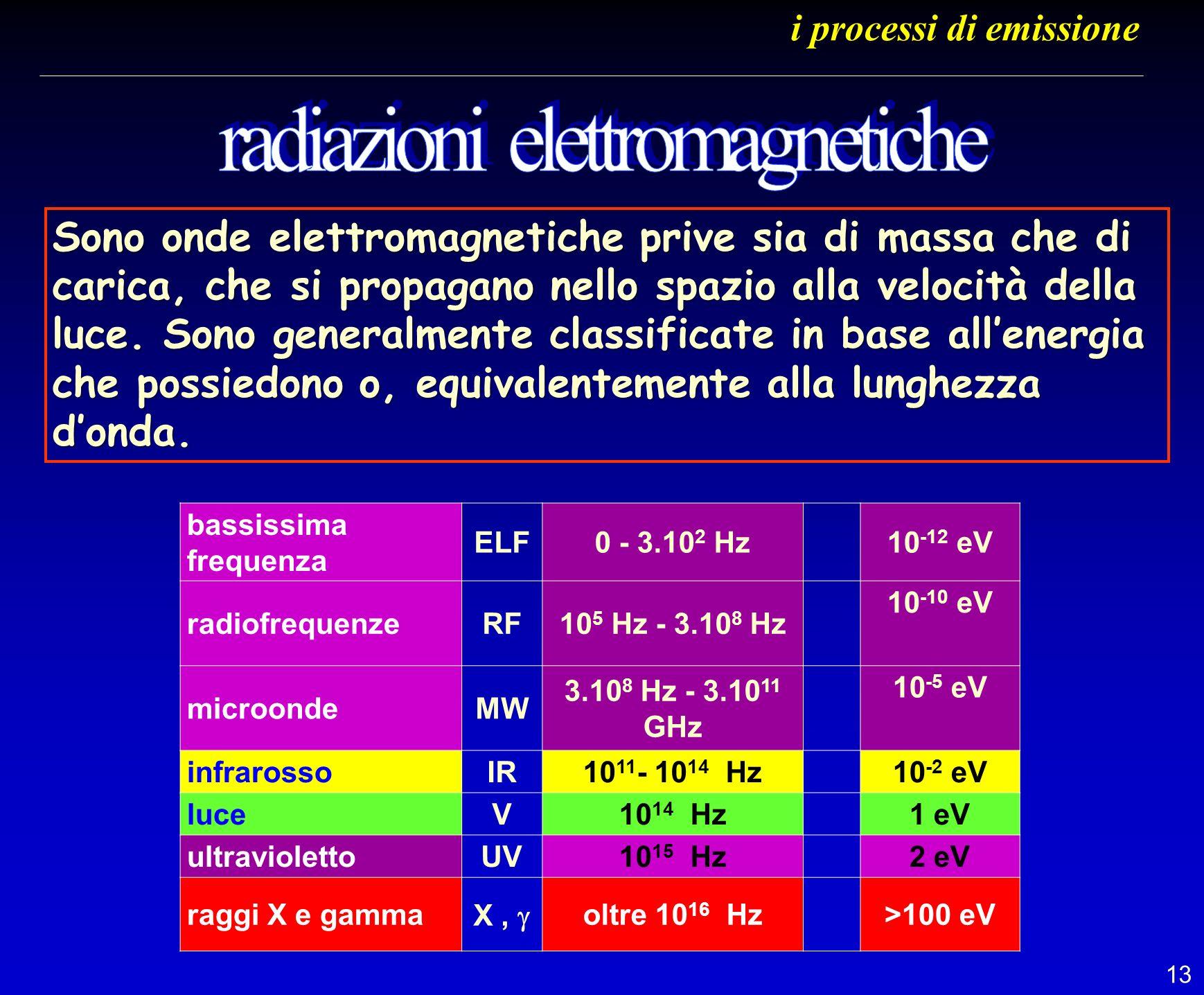 13 i processi di emissione bassissima frequenza ELF0 - 3.10 2 Hz10 -12 eV radiofrequenzeRF10 5 Hz - 3.10 8 Hz 10 -10 eV microondeMW 3.10 8 Hz - 3.10 1