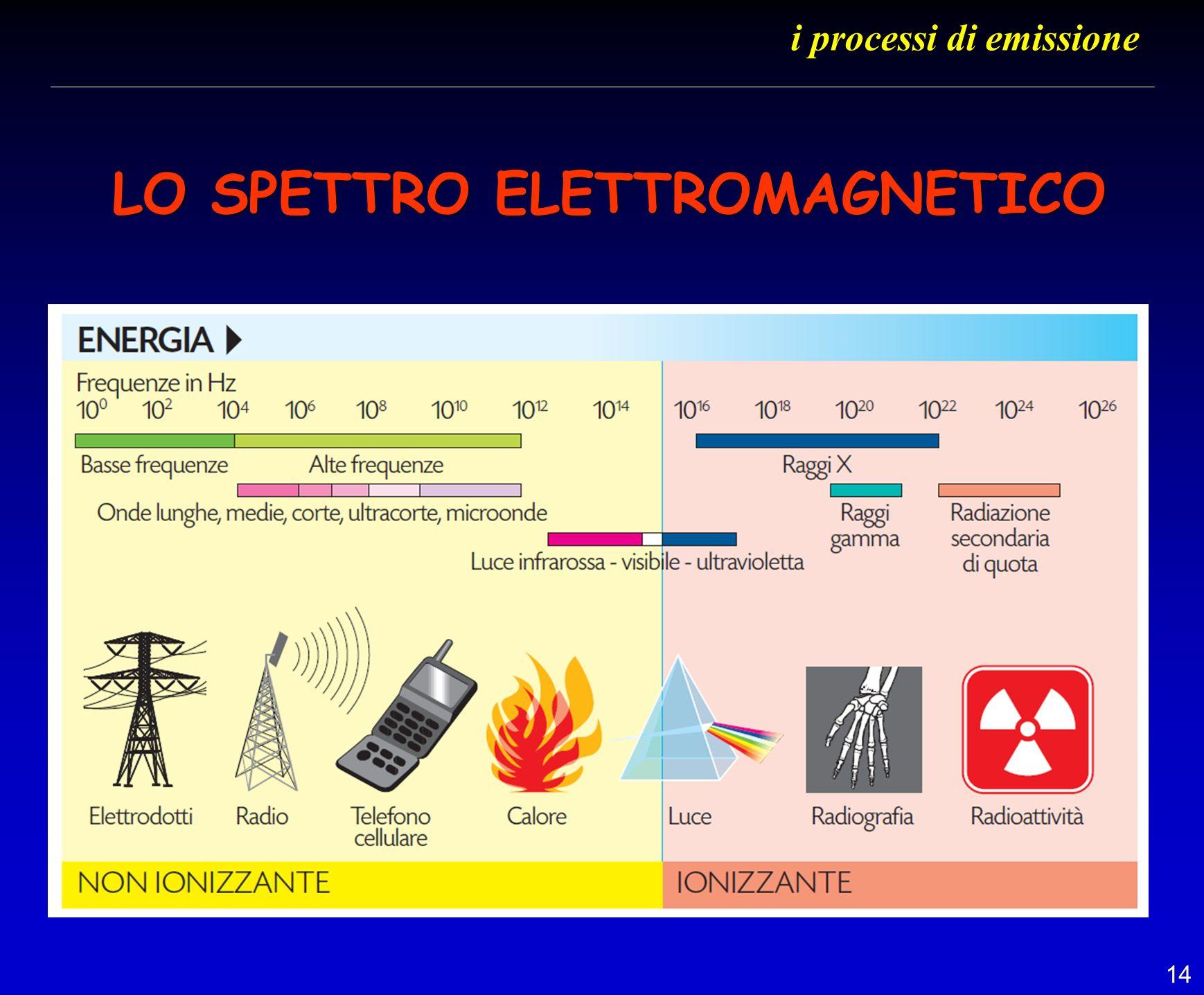 14 LO SPETTRO ELETTROMAGNETICO i processi di emissione