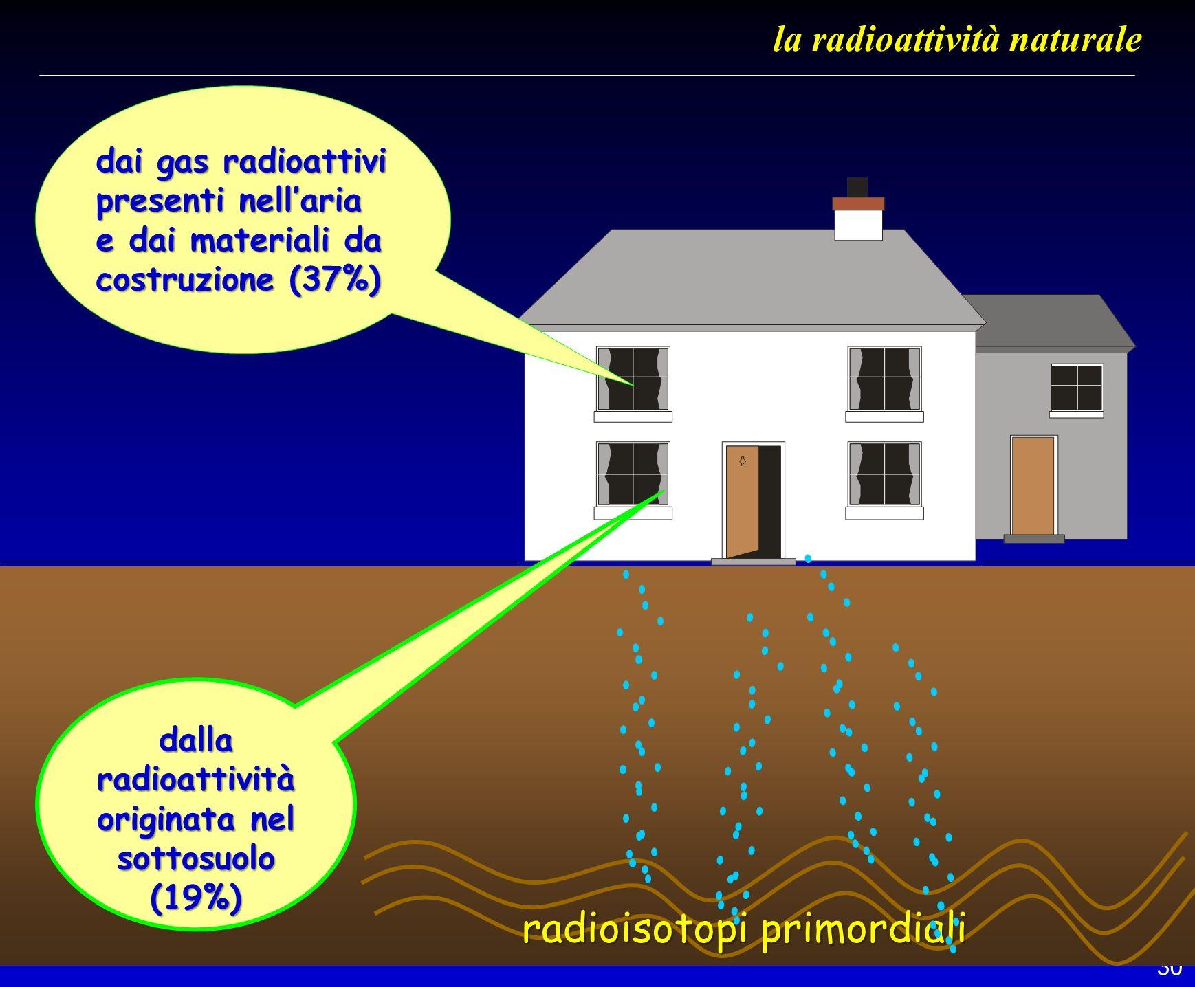 30 la radioattività naturale dai gas radioattivi presenti nellaria e dai materiali da costruzione (37%) dalla radioattività originata nel sottosuolo (