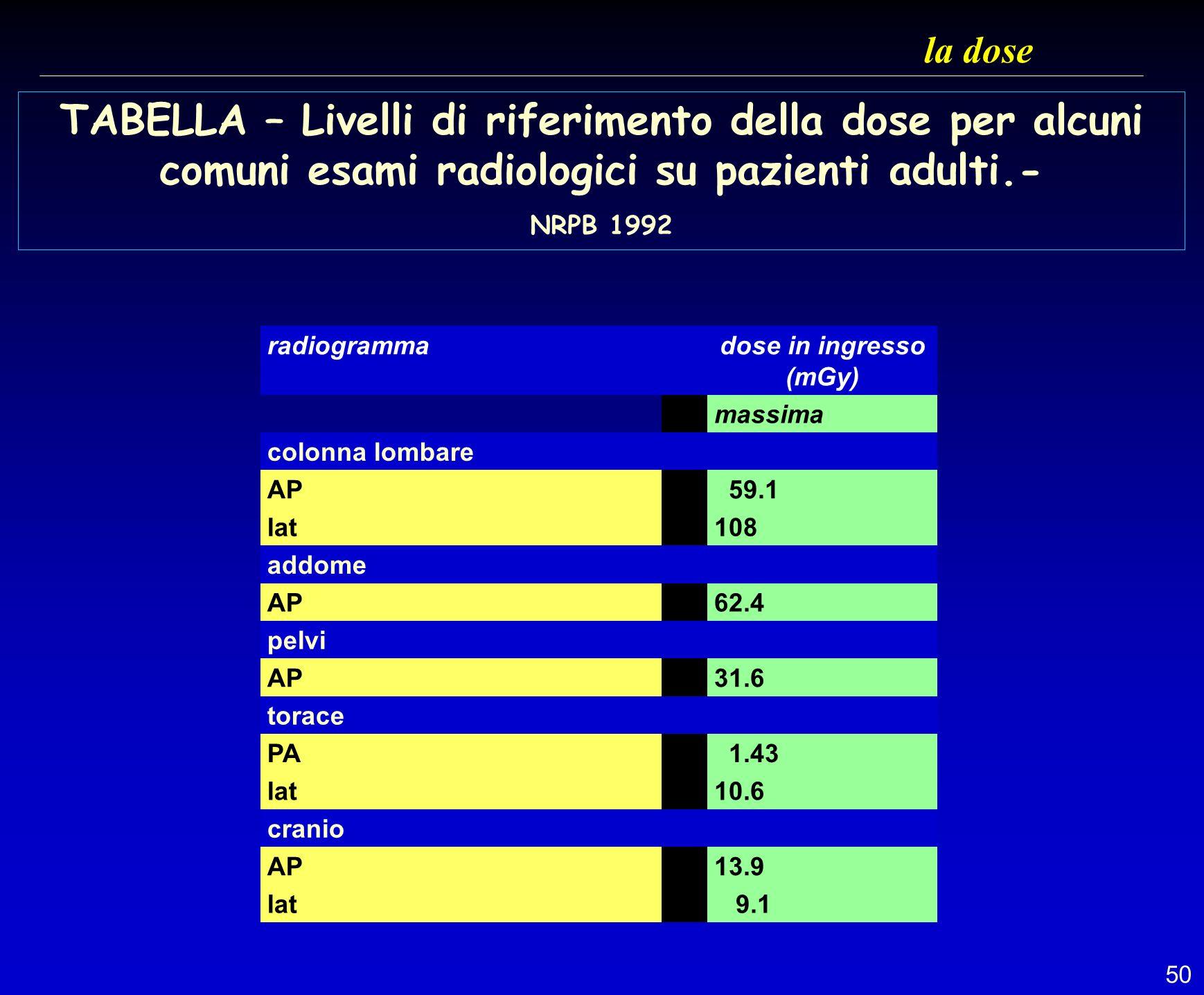 50 la dose TABELLA – Livelli di riferimento della dose per alcuni comuni esami radiologici su pazienti adulti.- NRPB 1992 radiogrammadose in ingresso