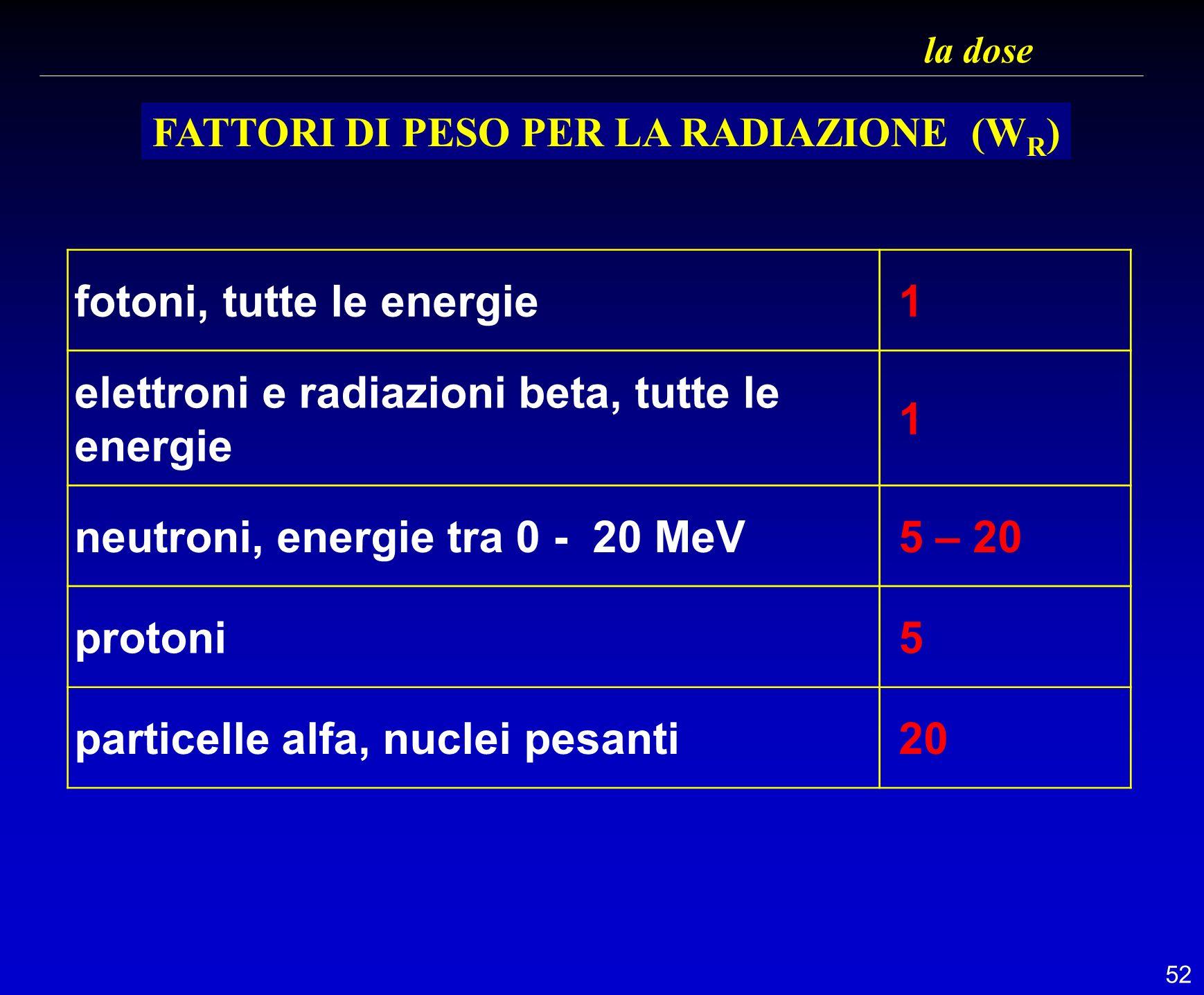52 la dose fotoni, tutte le energie 1 elettroni e radiazioni beta, tutte le energie 1 neutroni, energie tra 0 - 20 MeV 5 – 20 protoni 5 particelle alf