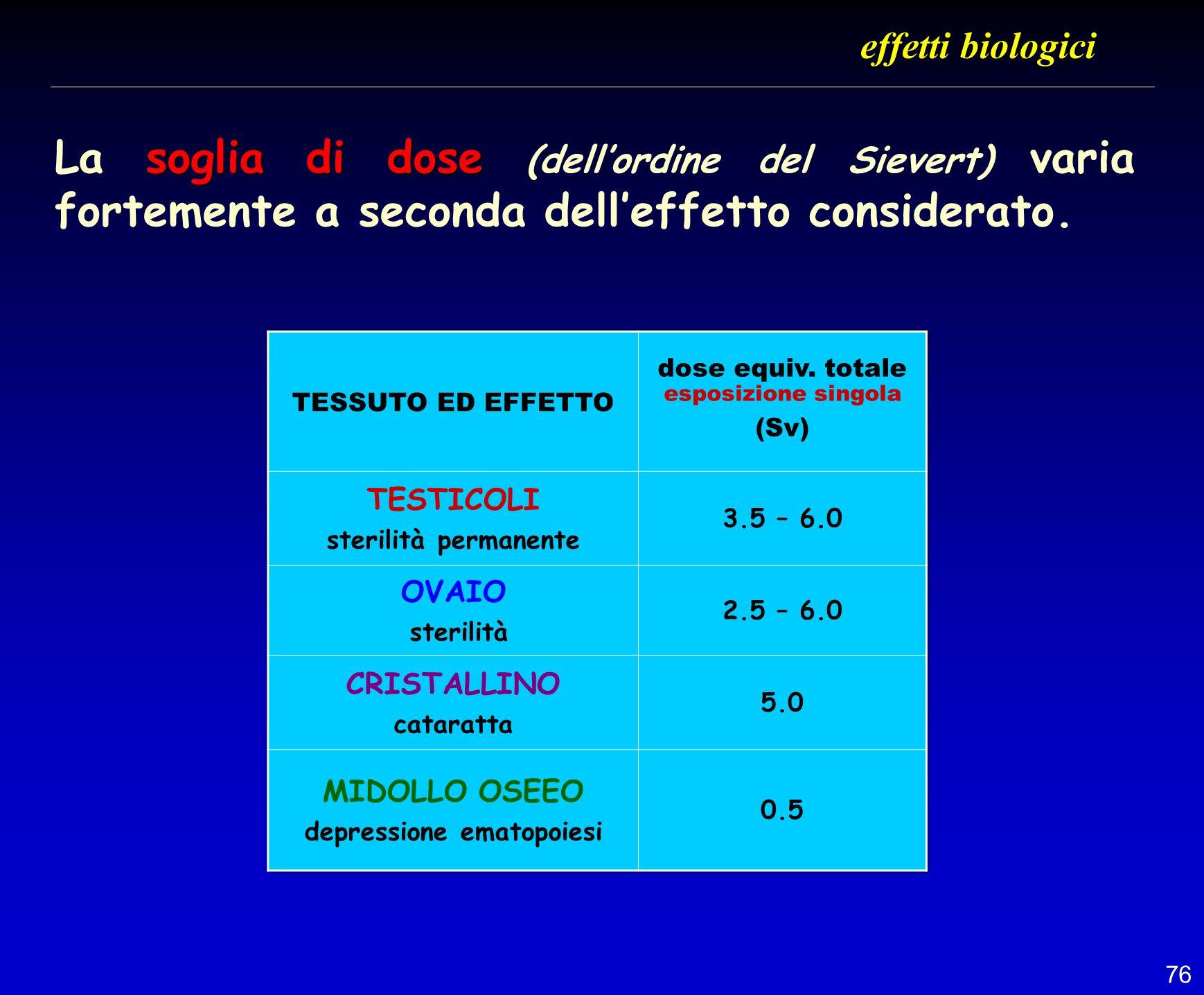 76 soglia di dose La soglia di dose (dellordine del Sievert) varia fortemente a seconda delleffetto considerato. effetti biologici
