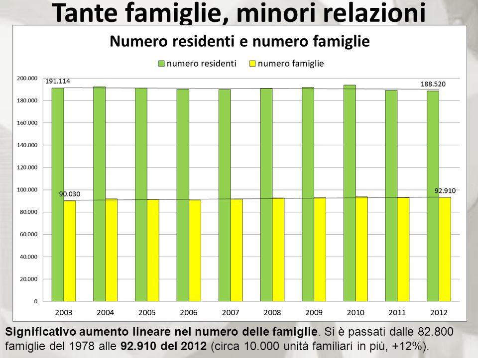 Significativo aumento lineare nel numero delle famiglie. Si è passati dalle 82.800 famiglie del 1978 alle 92.910 del 2012 (circa 10.000 unità familiar