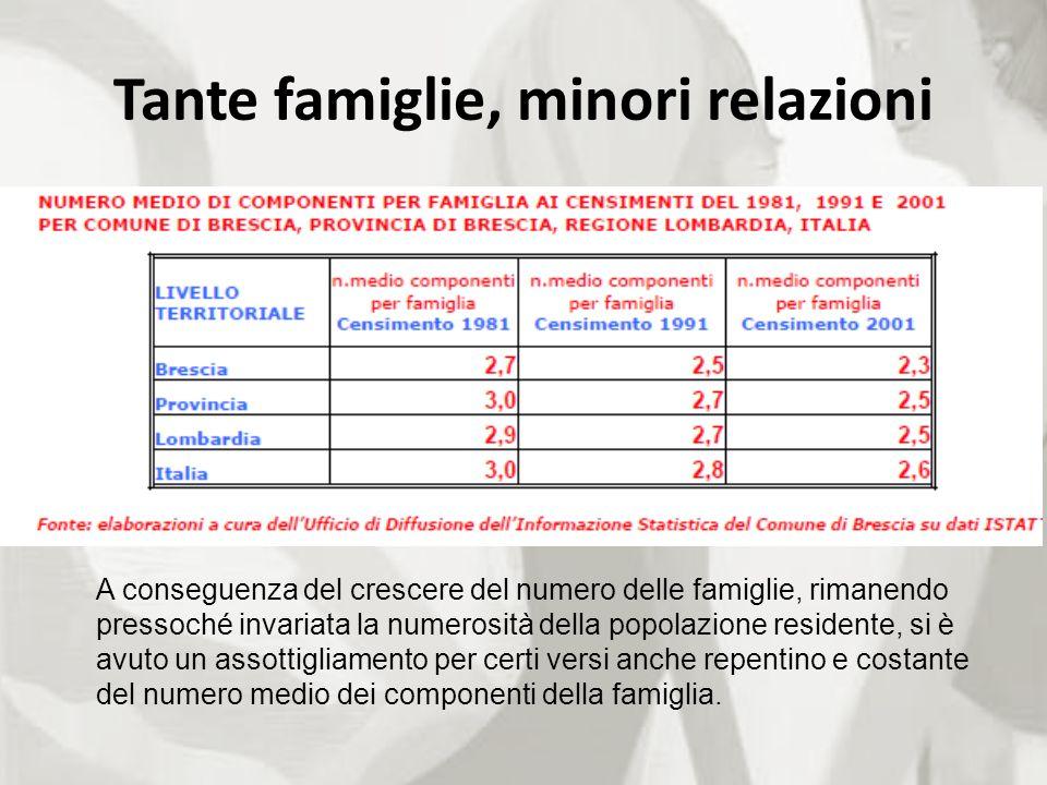 Tante famiglie, minori relazioni A conseguenza del crescere del numero delle famiglie, rimanendo pressoché invariata la numerosità della popolazione r