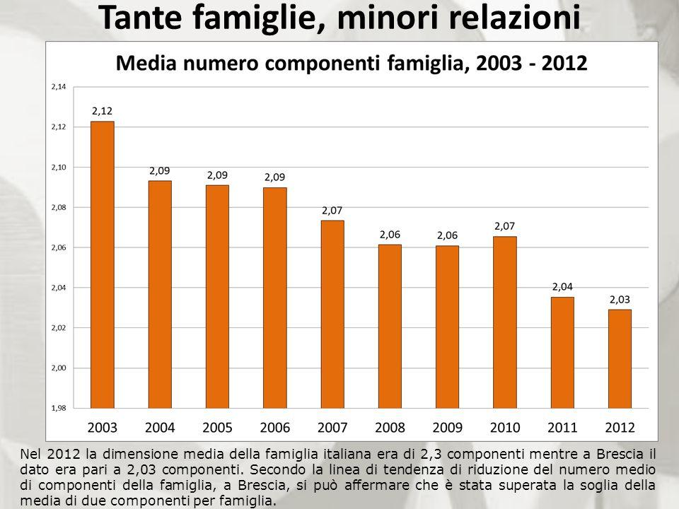 Tante famiglie, minori relazioni Nel 2012 la dimensione media della famiglia italiana era di 2,3 componenti mentre a Brescia il dato era pari a 2,03 c