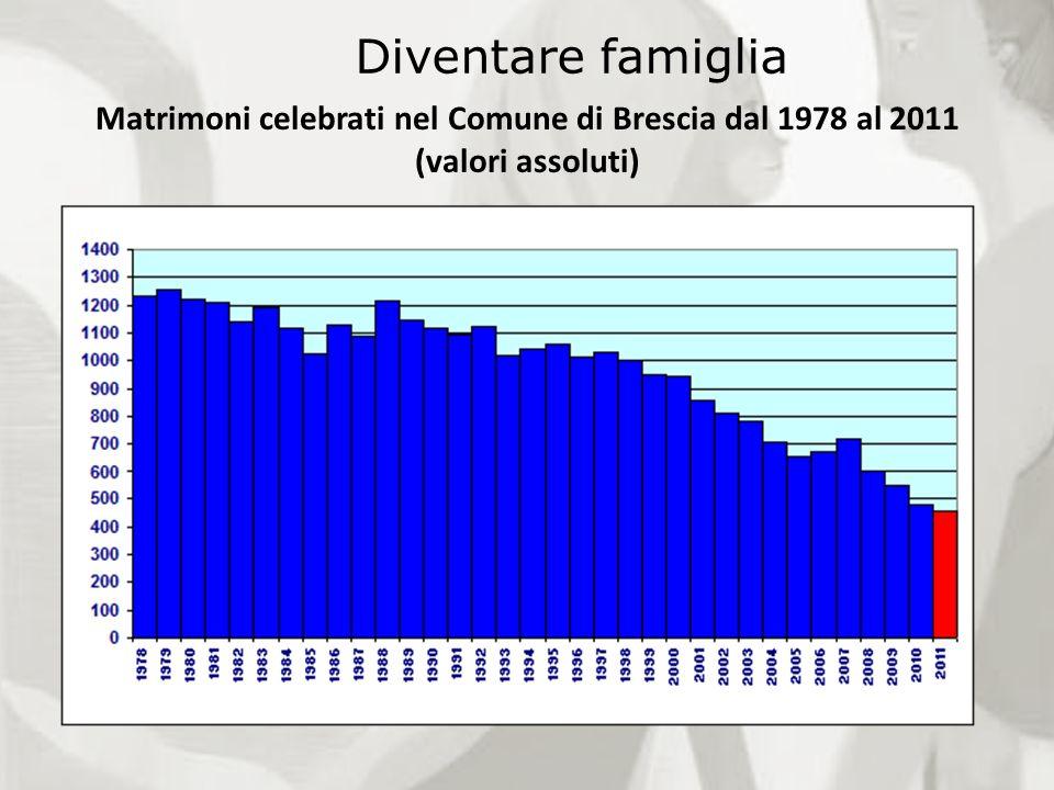 Matrimoni celebrati nel Comune di Brescia dal 1978 al 2011 (valori assoluti) Diventare famiglia