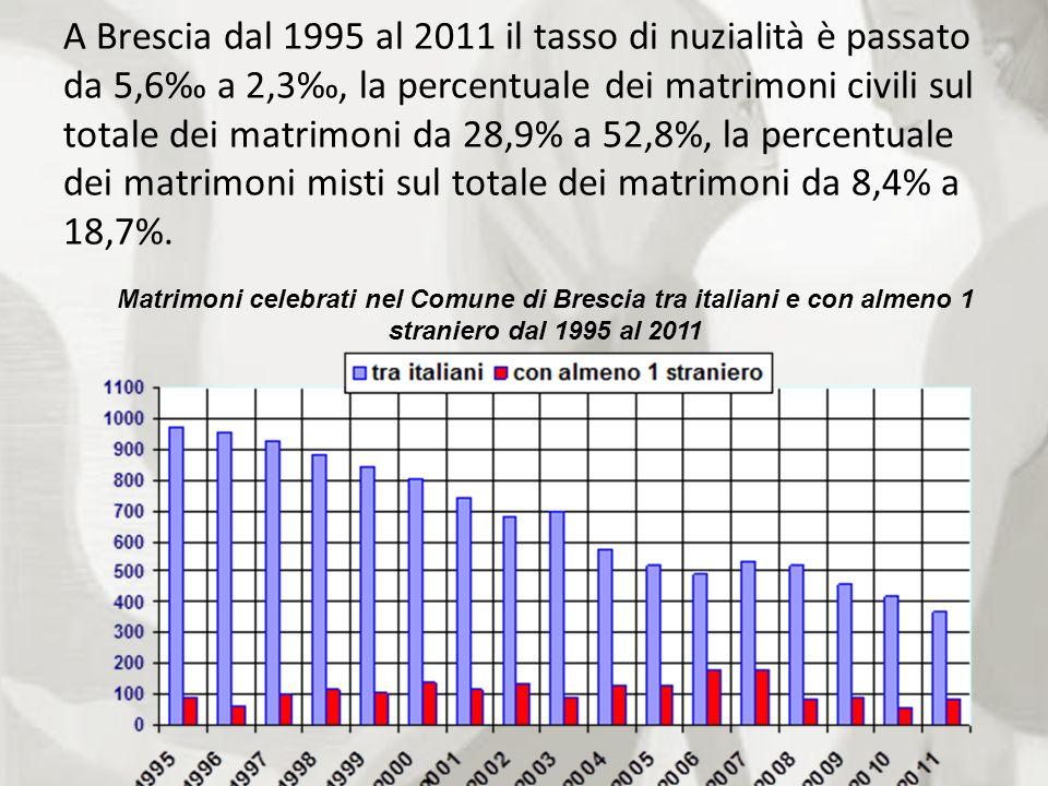 A Brescia dal 1995 al 2011 il tasso di nuzialità è passato da 5,6 a 2,3, la percentuale dei matrimoni civili sul totale dei matrimoni da 28,9% a 52,8%