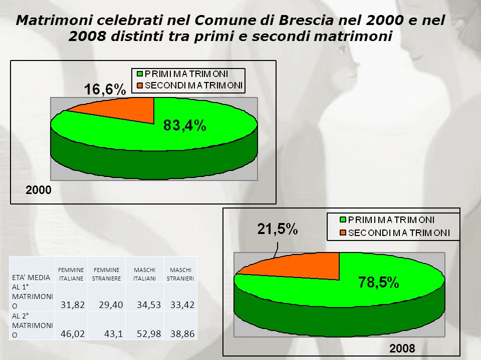 Matrimoni celebrati nel Comune di Brescia nel 2000 e nel 2008 distinti tra primi e secondi matrimoni 2008 2000 ETA MEDIA FEMMINE ITALIANE FEMMINE STRA