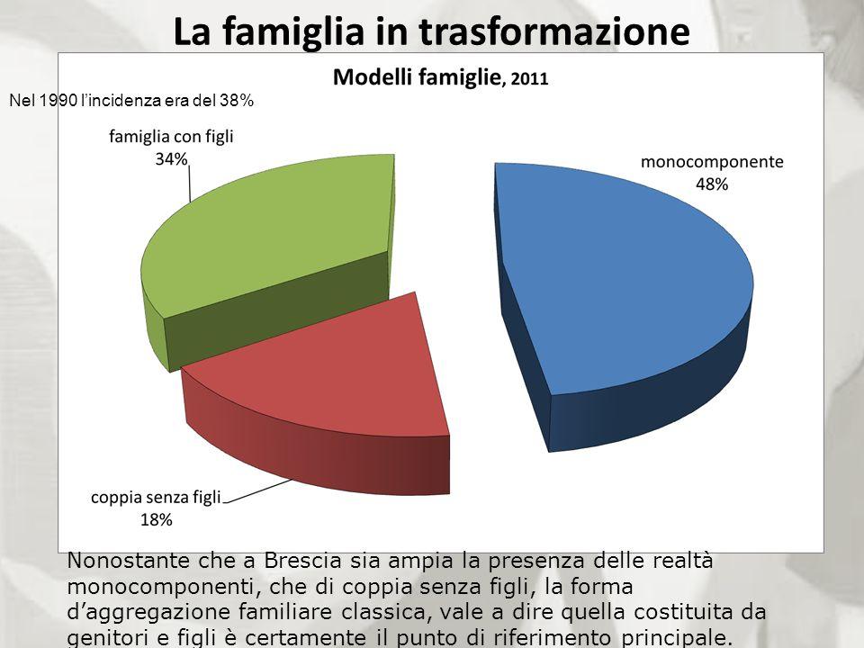 La famiglia in trasformazione Nel 1990 lincidenza era del 38% Nonostante che a Brescia sia ampia la presenza delle realtà monocomponenti, che di coppi