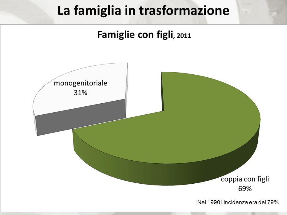 La famiglia in trasformazione Nel 1990 lincidenza era del 79%
