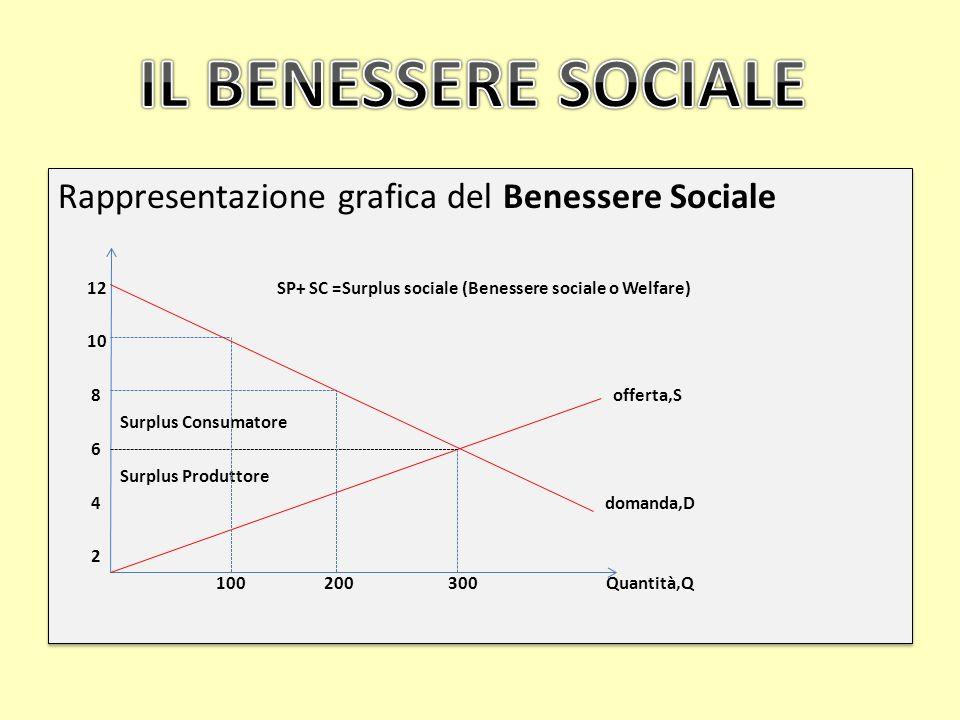 Rappresentazione grafica del Benessere Sociale 12 SP+ SC =Surplus sociale (Benessere sociale o Welfare) 10 8 offerta,S Surplus Consumatore 6 Surplus P